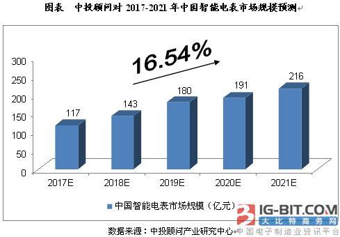 2017年多地智能电表覆盖率激增 发展态势迅猛