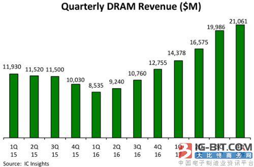 DRAM市场成长将创23年来新高记录