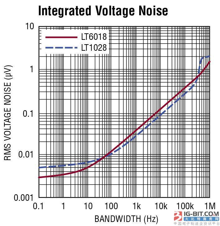 采用面向低噪声的运放进行设计