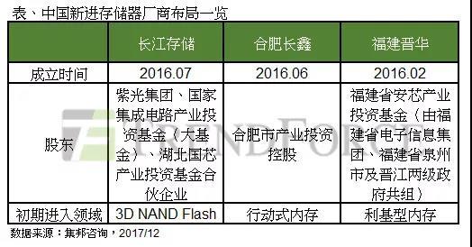 中国布局存储器:福建晋华、合肥长鑫与紫光集团三大阵营成形