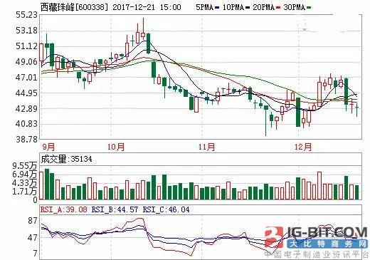 拟收购海外锂矿上市公司 西藏珠峰被二度问询