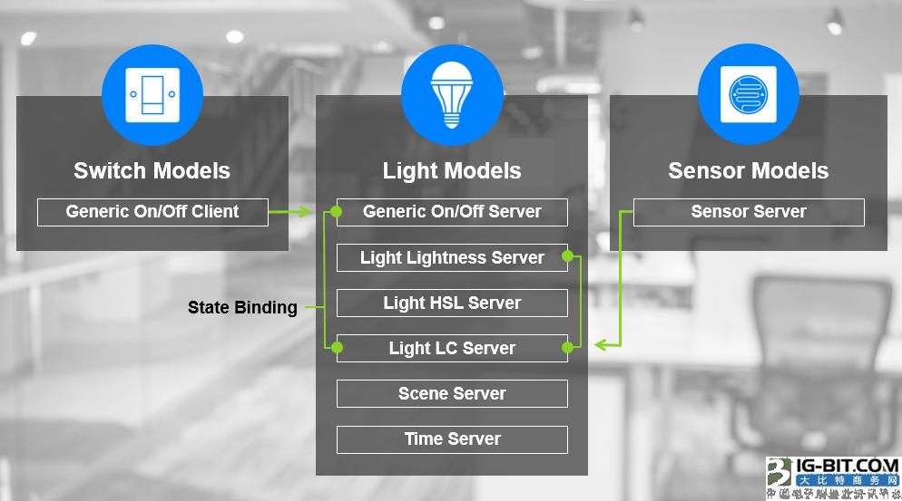 图1 – 可能存在于开关、照明和传感器中的模型