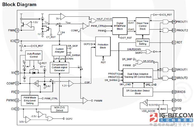 大联大友尚推出脉冲频率调制(PFM)控制器