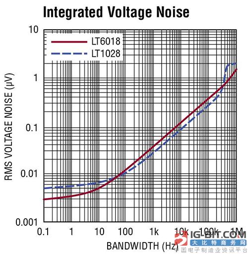 ADI发布新型放大器LT6018和LT1028