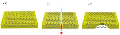 近代物理所在石墨烯纳米孔研制中取得进展