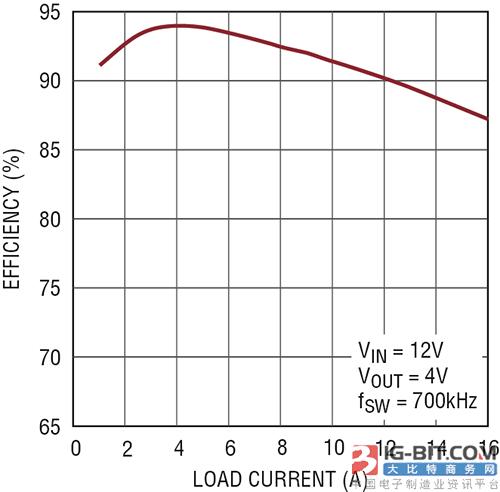 ADI推出42V高功率密度降压型稳压器