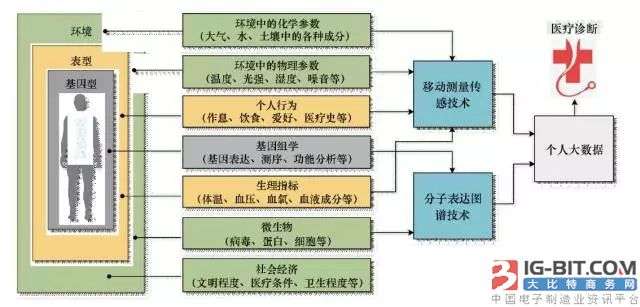 柔性电子技术在精准医疗中的应用分析
