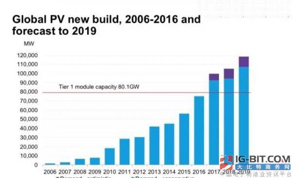 IHSMarkit: 2018年全球太阳能光伏发电装机容量预计将再增加108GW
