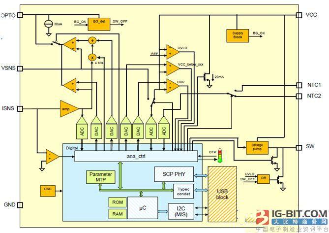 大联大品佳集团推出基于 NXP 和 Infineon 产品的快速充电解决方案