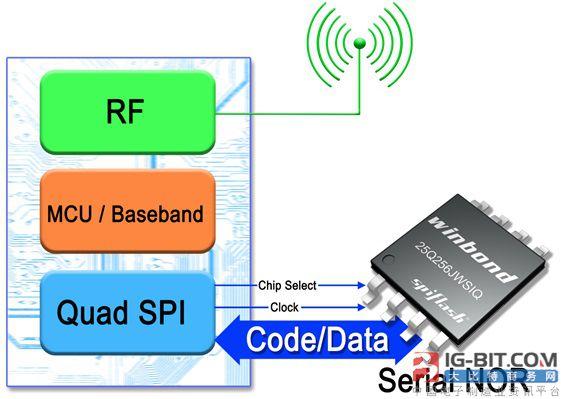 图1:一个LPWAN SoC搭配Winbond 1.8V串列式记忆体元件