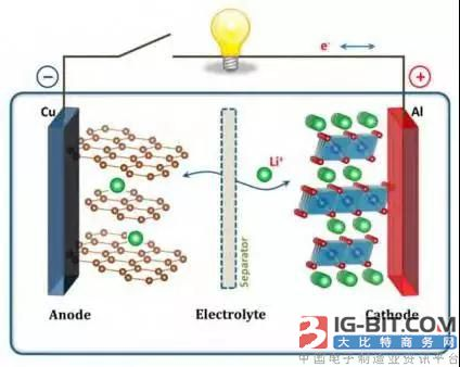 锂离子电池结构示意图