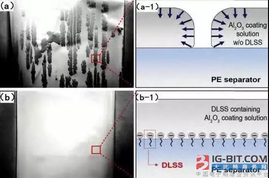锂离子电池隔膜材料研究进展