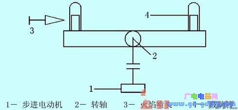 基于51单片机的步进电机控制器在玻璃管加热控制系统中