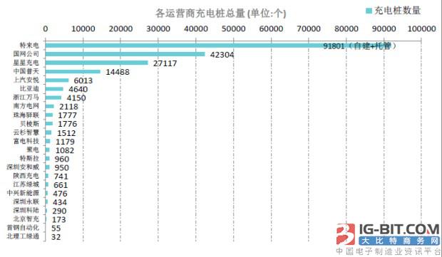 盘点2017年充电桩市场运营谁最强?