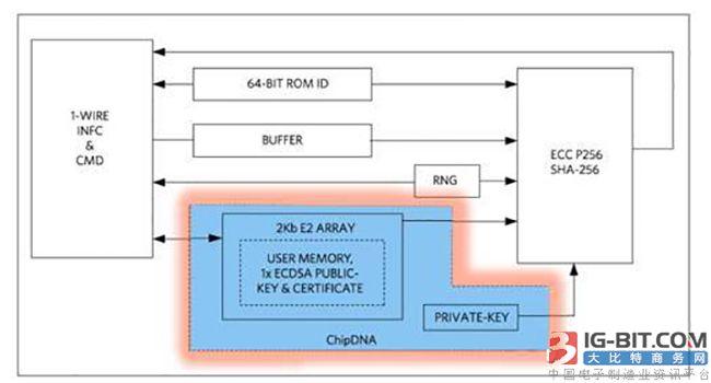 Maxim发布物联网安全和测量解决方案