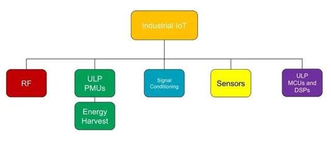 ADI在IIoT领域中的产品布局及解决方案