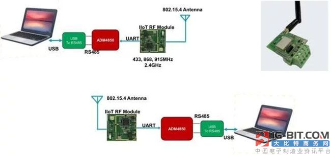 图2:对应IIoT无线传输需求,ADI推出无线RS-485方案