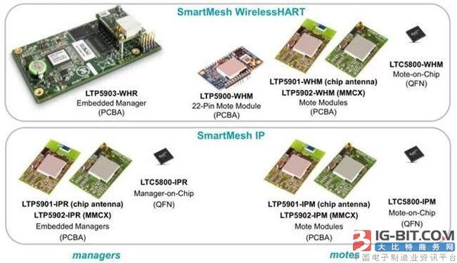 图4:ADI 推出SmartMesh无线传输系列方案