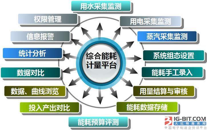 慧控科技:物联网大潮下的智慧建筑及运维管理新模式