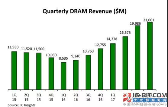 ICinsights:DRAM价格今年将下滑 并将持续两年
