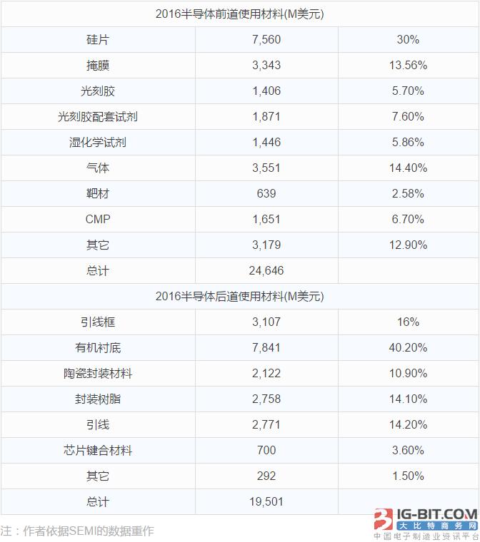 莫大康:中国半导体产业应加强基础项目的投资
