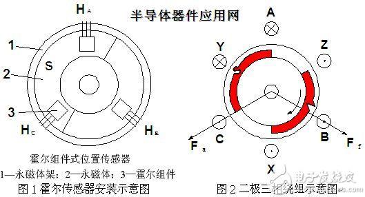 无刷电机在风扇电机上的应用方案