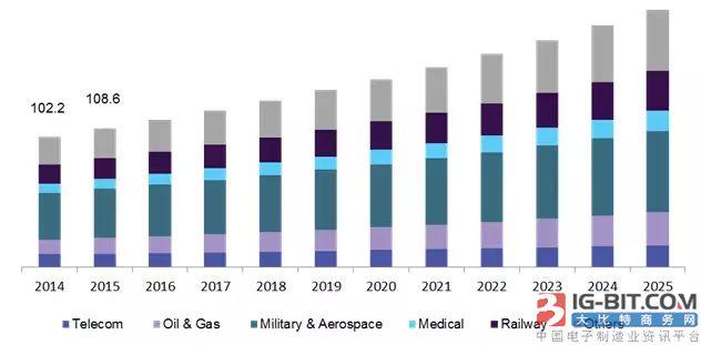 浅析全球混合光纤连接器市场