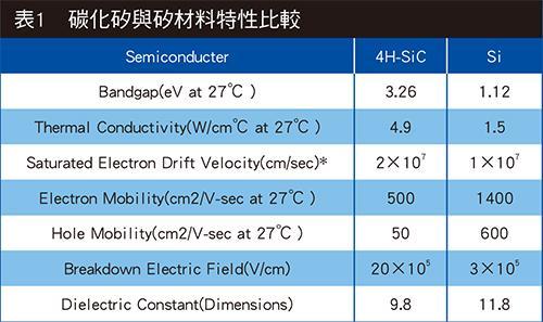 SiC碳化硅元件和新一代硅元件对比