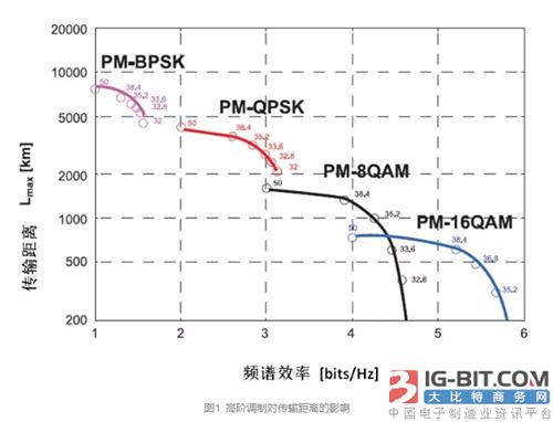 康宁TXF™超低损耗G.654E光纤满足长距离高速传输需求