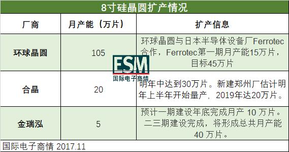 电源IC、MOSFET厂商密集调价,8寸硅晶圆缺货还在发酵?