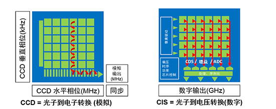 CMOS图像传感器的全面解析