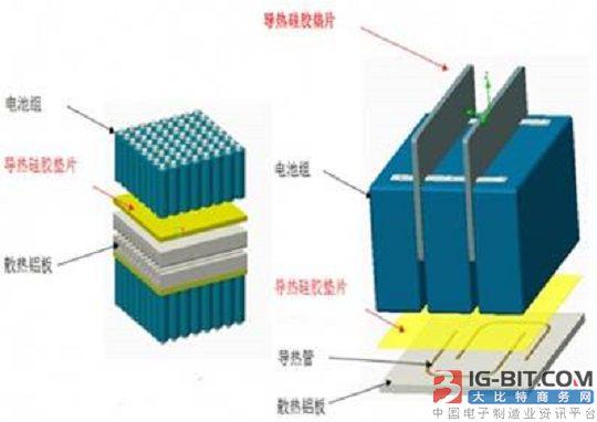 1、此类电池组空间大,与空气接触良好,裸露部分能通过空气自然换热,底部不能自然换热部位通过散热器散热,导热硅胶片填充散热器与电池组中间空隙,导热、减震、绝缘。 2、加热片方案多应用于新能源汽车市场,启动前的电池预热加热片的热量通过导热硅胶片将热量传递给电池组,预热电池、导热硅胶片有良好的导热性能、绝缘性能、耐磨性能,能有效传热和防护电池组与加热片之间摩擦产生的磨损、短路等。 本文由大比特资讯收集整理(www.