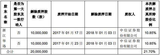 华灿光电股东质押股份 质押用途为融资