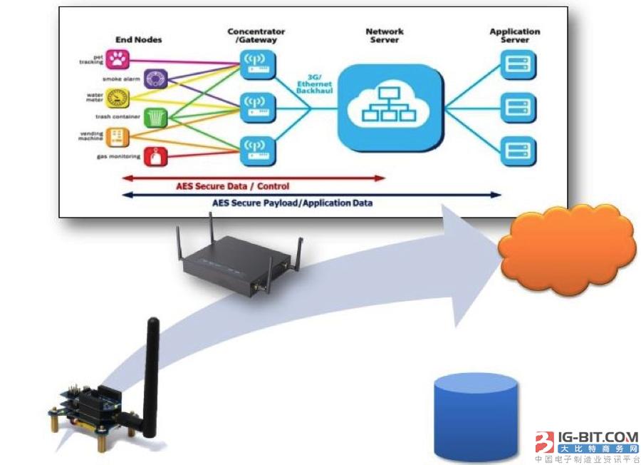 大联大诠鼎推出结合AcSiP和Semtech技术LoRa智能模块解决方案