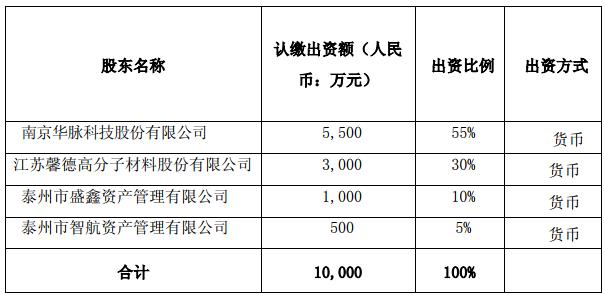 华脉科技拟5500万合资成立光纤光缆子公司