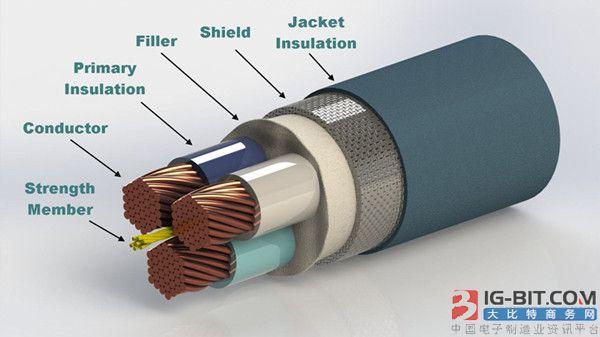 到2023年 中国将继续主导亚太电力电缆材料市场