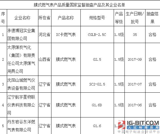2017年第4批膜式燃气表产品质量国家监督抽查结果公布
