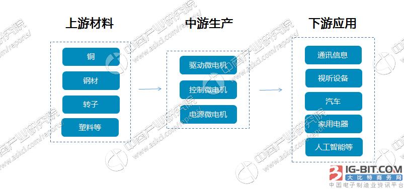微电机产业链