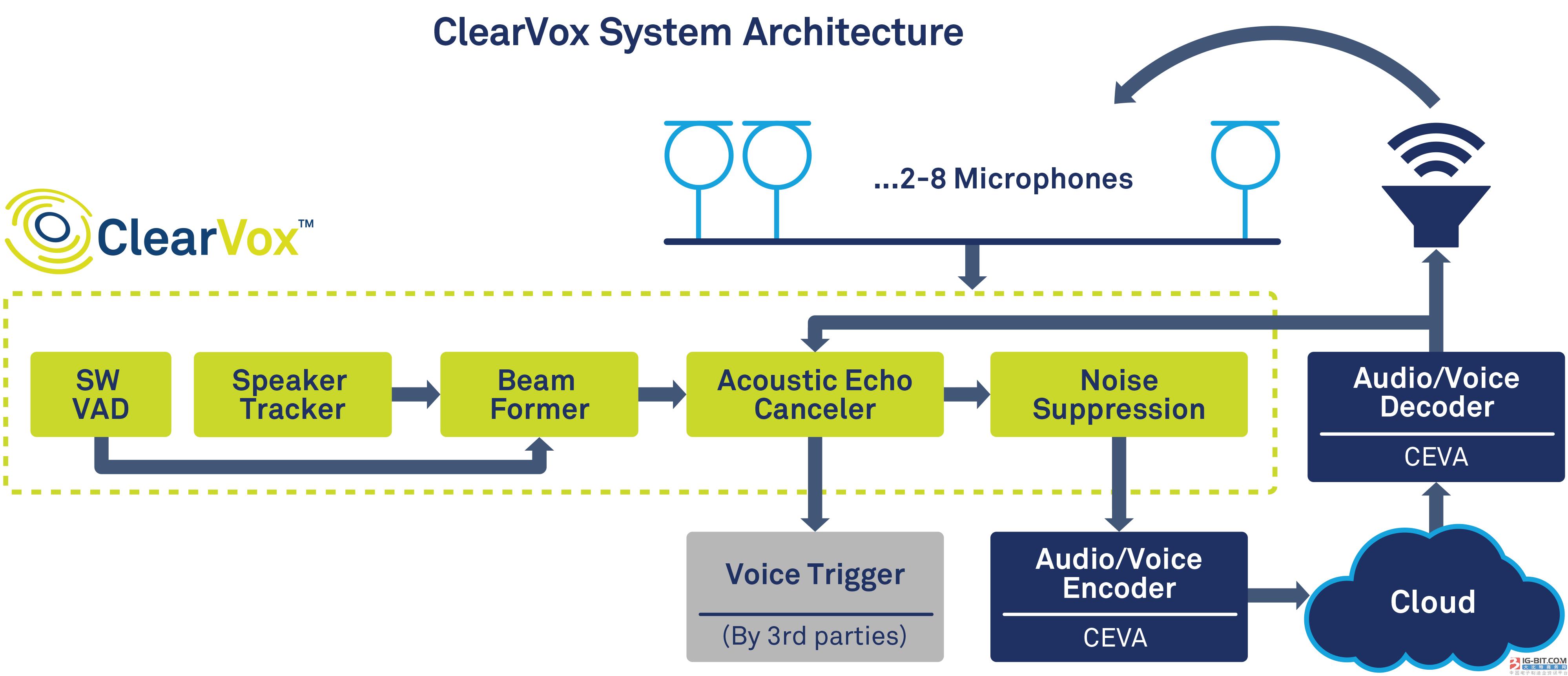 CEVA推出先进软件套件ClearVox™为语音设备提供 更高的语音智能