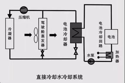 动力电池热管理系统组成及设计流程