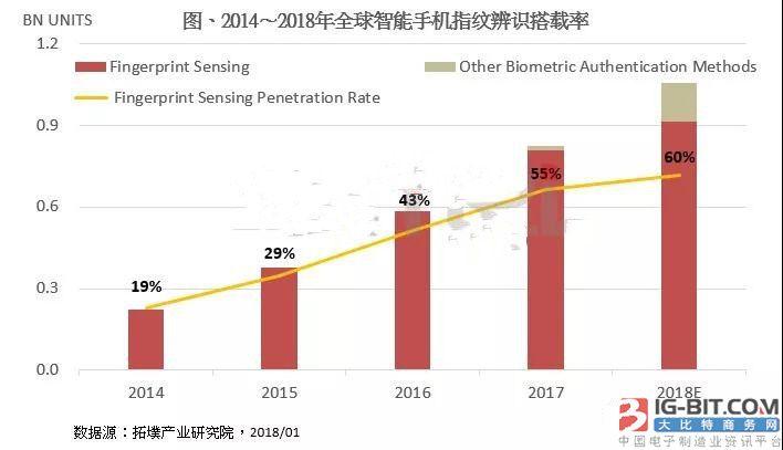 2018年全球智能手机指纹识别渗透率将达60%