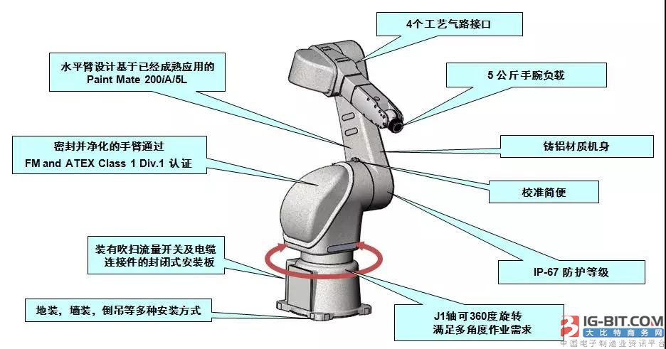 这个喷涂机器人真会节省空间!