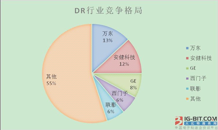 国内DR行业简要分析报告