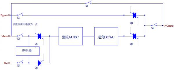 UPS系统EMC问题的一些处理方法