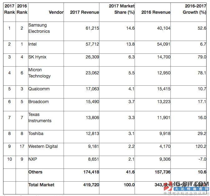 Gartner:2017年全球半导体收入为4197亿美元