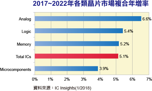 IC Insights:模拟芯片市场成长耀眼