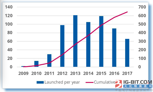 GSA:全球814家运营商投资LTE