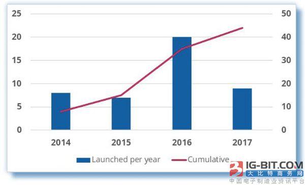 GSA发布《全球运营商从LTE演进到5G的报告》显示,全球超过50个国家和地区已经为LTE网络部署分配700Mhz网络,44家运营商已使用700Mhz提供商业服务。 鉴于APT700同时提供FDD和TDD,FDD计划已获得全球业界和监管机构对近40亿人口的全球支持。 FDD配置由3GPP(频段28)标准化为2 x 45 MHz,在下行链路和上行链路之间有10 MHz的保护频带。 APT700 FDD频段规划(3GPP频段28)的上行链路使用703-748 MHz,下行链路使用758-803 MHz。 AP
