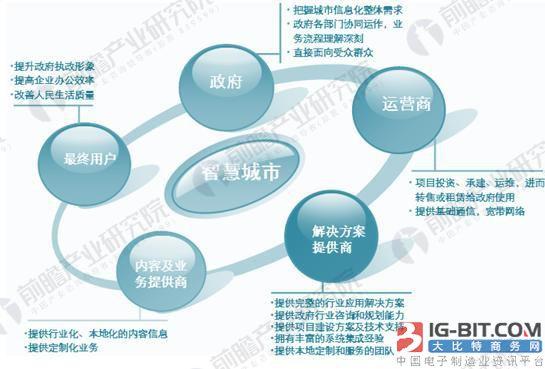 浅析中国智慧城市产业建设现状与竞争格局