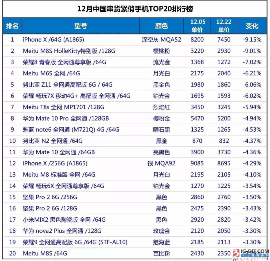 2017年12月中国串货紧俏手机市场分析报告